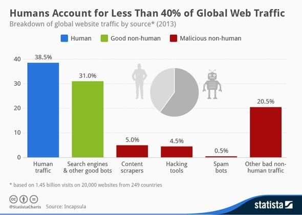 Less Than 40 Percent of Web Traffic Comes From Humans: http://t.co/dB02G1pdCQ via @slate http://t.co/al4lOgH6eW