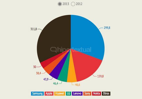 ¿Cómo se repartió el mercado de smartphones en 2013? http://t.co/djNgPLEKZV http://t.co/GwY7omh8jg
