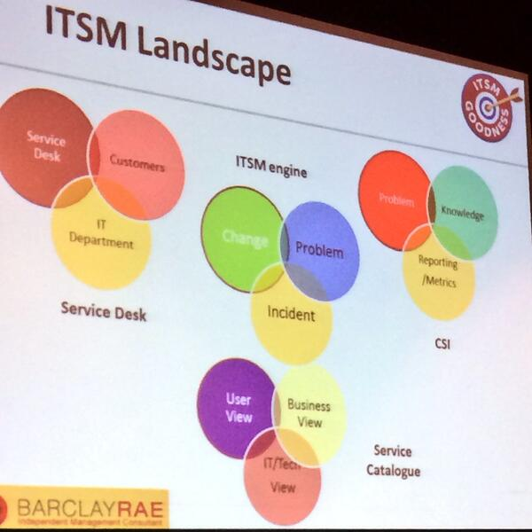 The ITSM landscape:  ~@barclayrae #Pink14 http://t.co/g6ocCEB7Gg