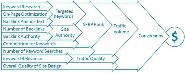 The Complete Beginner's Guide to SEO: http://t.co/MPzLfStVdQ http://t.co/xV92pnS7lY