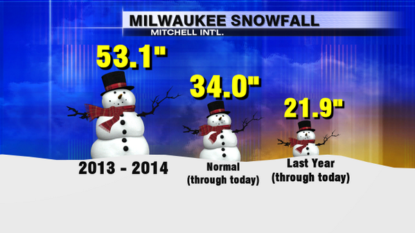 From @VinceCondella1: yikes, invasion of the snowmen! And we are well ahead of normal and last year. #swiwx http://t.co/8jUNT6bg5Z