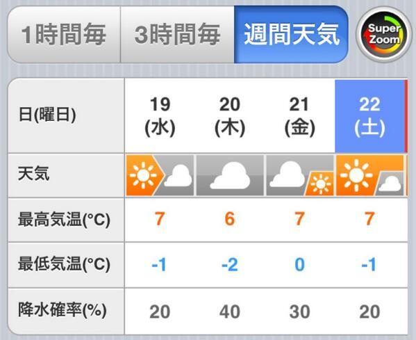 松岡修造さんが帰国したそうで。 天気予報は木曜日の雪マーク消えましたね。 http://t.co/Pobsb12rAB