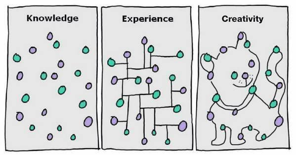 The difference between Knowledge, Experience & Creativity explained in a single image http://t.co/rimnznr62r