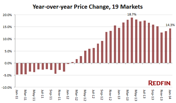 January wasn't a bad month for home prices, @Redfin reports: http://t.co/d3QAMEmXYv http://t.co/CrwnmlqIp0