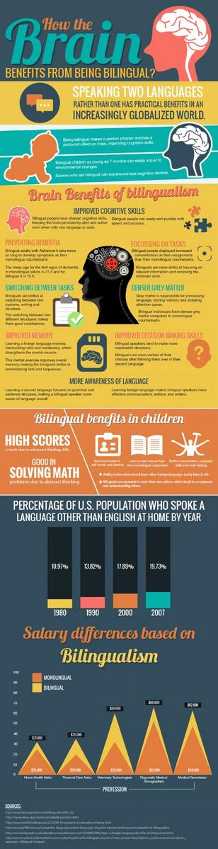 How does the brain benefit from being #bilingual? http://t.co/e7XtYfnKvj