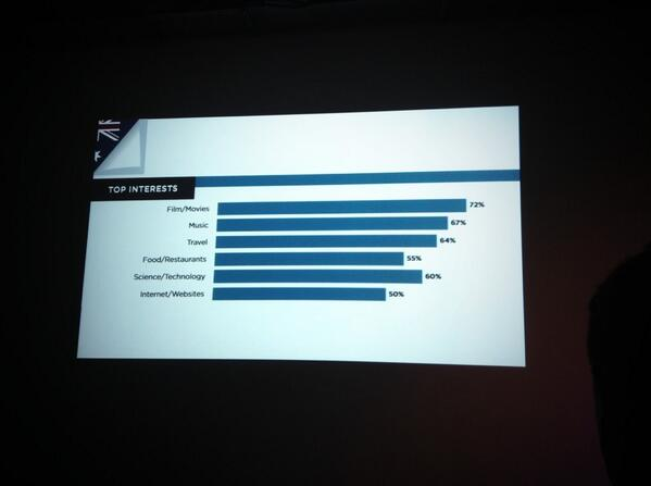 Top interests for Aust Twitter uses #FlyWithTwitter http://t.co/vNKUlSdk3X