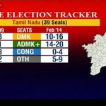 Tamil Nadu poll tracker: AIADMK ahead, may get 14-20 seats, DMK 10-16 http://t.co/cOqiF33vub #electiontracker http://t.co/j5RfWuq7AF