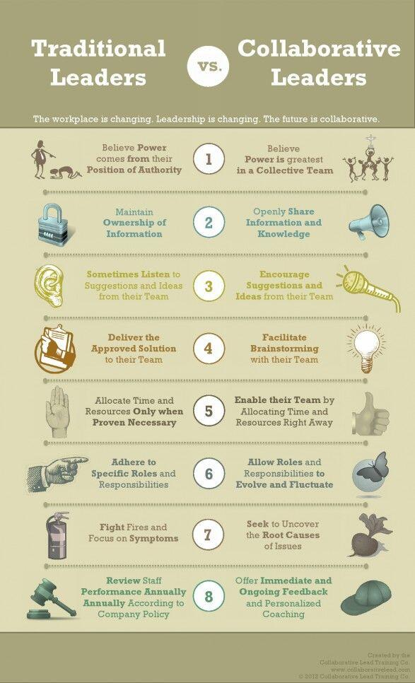 8 Differences Between Traditional and Collaborative Leaders  http://t.co/953YsUvquN  #collaboration #leader http://t.co/OWdqY5gnLE