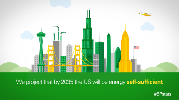 US projected to be energy self-sufficient by 2035. Here's why: http://t.co/tSwfRdu1U7 #BPstats #CERAWeek http://t.co/D6XSCYsGCd