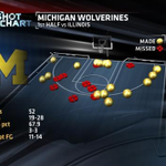 Michigan is well on its way to a Big Ten regular-season title. Wolverines are ON FIRE vs. Illinois -- 67.9% FG