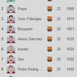 RT @barcastuff: List: Top-10 minutes for Barcelona in the Liga this season http://t.co/FhEloJ0PtP [via @barzaboy]