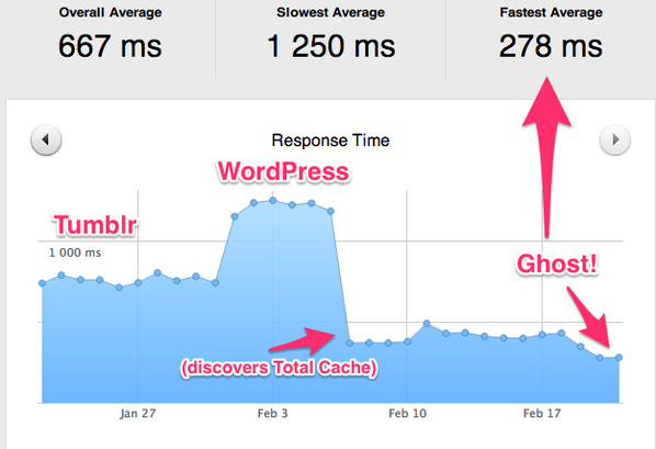 My website's response time. Guys at @tryghost, I wanna hug you and not let go until I'm a sobbing pile on the floor. http://t.co/V72H0WCaAk
