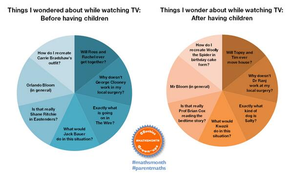 You know you're a CBeebies parent when..... #parentmaths http://t.co/i6WHbbdBml