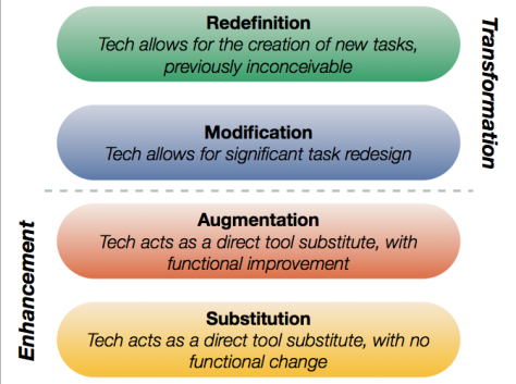 New Take: That Time When #SAMR Gets Us In To Trouble http://t.co/MVhPyq5AR0 #edtechchat http://t.co/y1urDFbvJ3