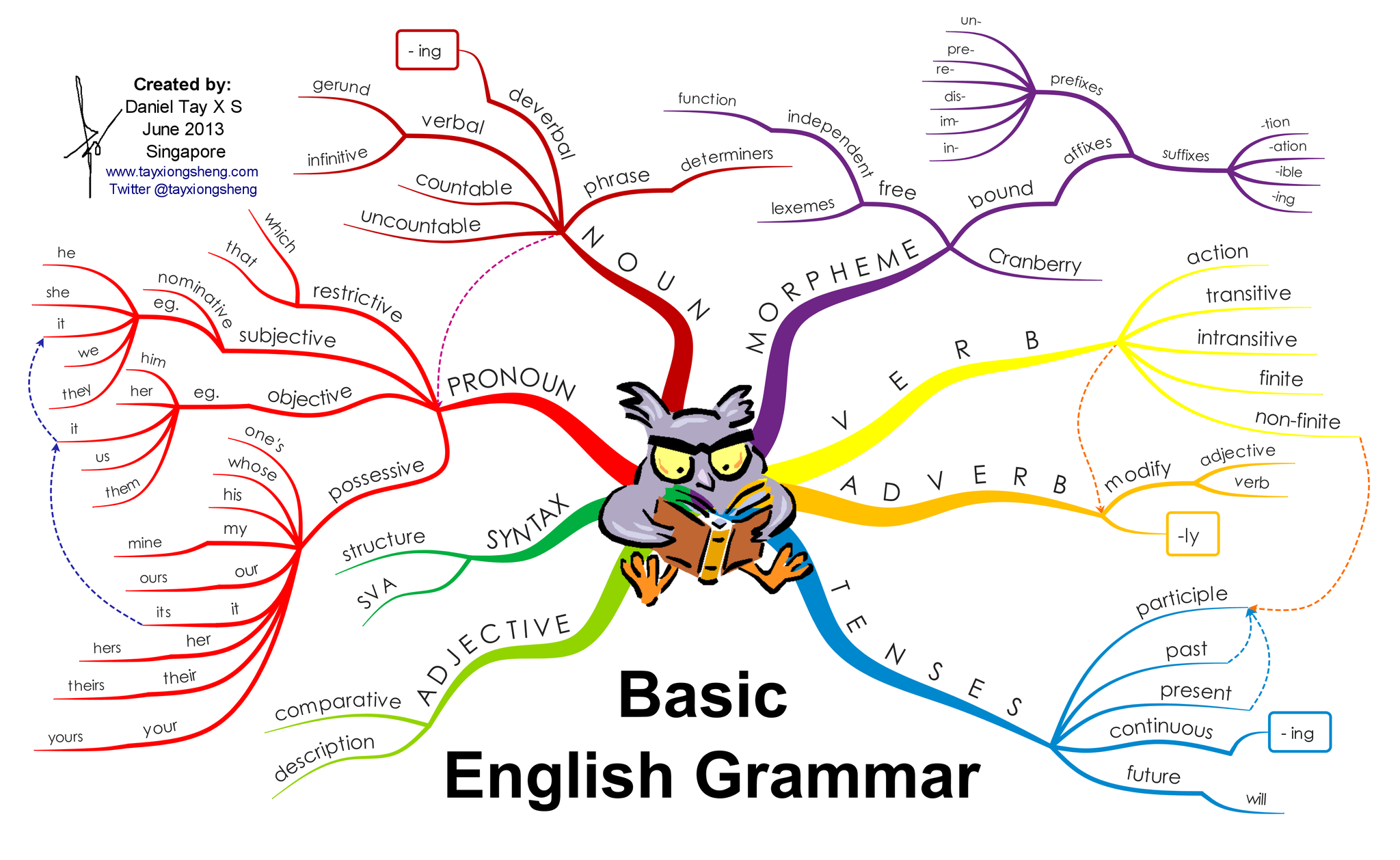 This graphic representation shows relationships among various grammatical elements. #Engchat #ELAchat #grammar #usage http://t.co/bQilL8dS6s