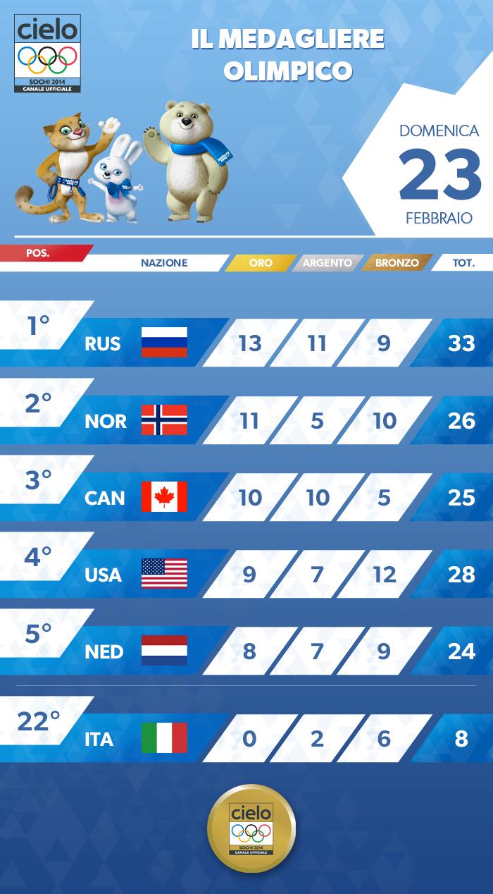 #Sochi2014 Ora Cerimonia chiusura Giochi. Questo il medagliere, ITA non è andata bene. Un plauso a tutti gli atleti! http://t.co/6FOJDTziMP