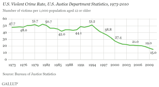 'If warm weather causes more crime, why the drop in US violent crime  since the '70s cooling scare?'