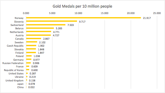 #Sochi Gold Medals per 10 million people - analysis via @CharlottadcM - http://t.co/jgYcMfpopL