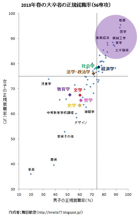 """音楽の方が根性あるのか。 RT @makotoaida  美術、男女とも40%もあるなんて、なんて根性なしなんだ。ゼロを目指せ‼︎""""@h_okumura: すばらしい @1959Harvard 正規就職率でみる学部間格差。 http://t.co/U8OIYF7ac3"""""""