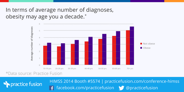 Obesity may age you a decade. #HIMSS14 http://t.co/C6C6I5bqLc