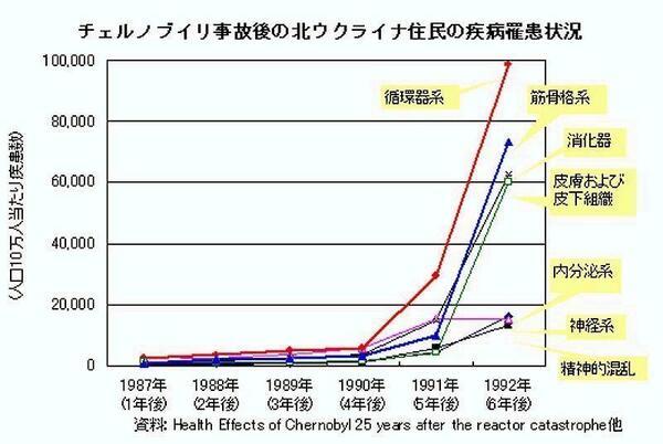 まもなく疾病のパンデミックが始まる。 http://t.co/DCZ62J6gdH