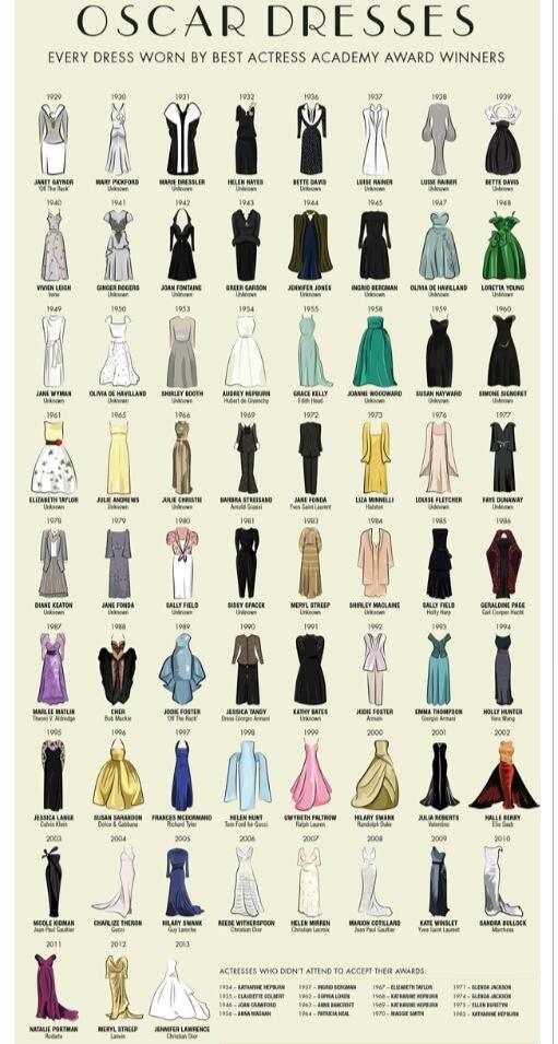 Fab drawings of every dress that #Oscar winning actresses wore to receive their Academy Awards http://t.co/GMZICrnW8h via @LovelysVintage
