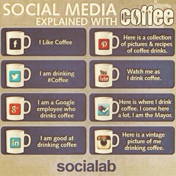 Social Media in a coffee cup #leanintochange #social #coffee #caffeine http://t.co/KKfVeJPWSa