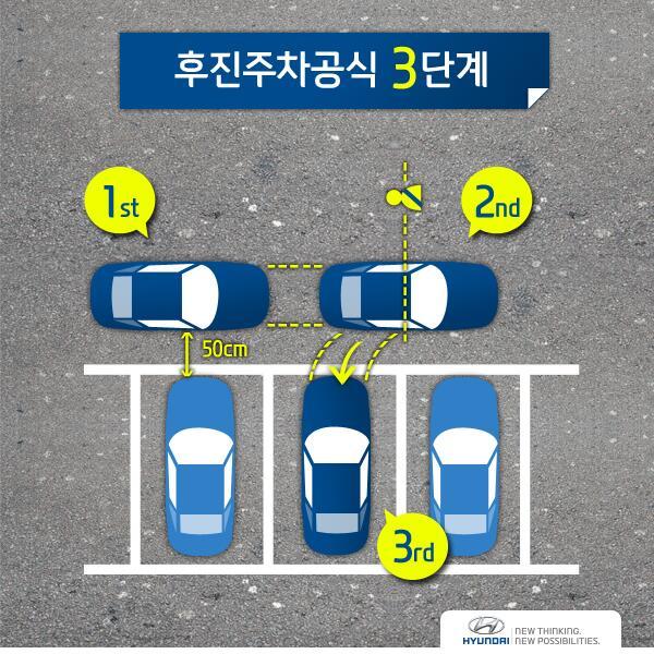 후진주차에도 공식이 있다는 걸 아시나요? 생각보다 주변에 주차를 어려워하는 분들이 많으신데요. 딱 3단계만 생각하면 주차는 OK! 후진주차공식을 알아볼까? ▶http://t.co/VQRiXRCj2p // http://t.co/LtcoUvhhY4