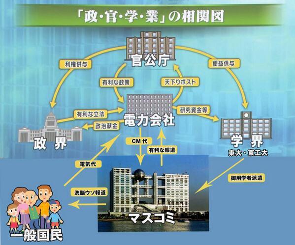 永田町、学者、マスコミが原発マネーによって原発推進派だらけになった実態~この国は電力会社に丸ごと買収されていた。原発マネーに群がった政治家・学者・マスコミ① http://t.co/PCw1OwZM4A http://t.co/qaXJ8W0rXv