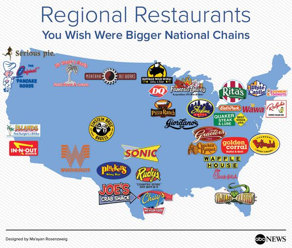 Where is Long John Silver's? @ABC: Regional restaurants you wish were bigger national chains: http://t.co/2y7pqnRzM9 http://t.co/FBiiTvzKRY