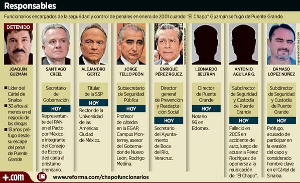 """#GRÁFICO: Conoce quiénes eran los funcionarios en Gobierno federal cuando se fugó """"El Chapo. http://t.co/gB0sPFn3SI http://t.co/JDPJTMY2cK"""