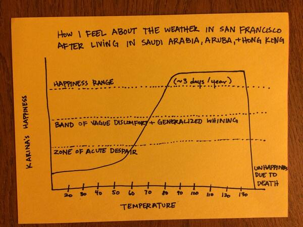I made this helpful graph to help you understand me better. cc @KarlTheFog http://t.co/MV1tfVjbvG