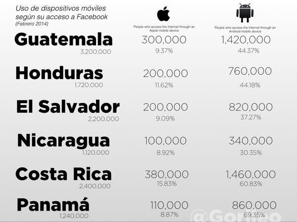 Uso de dispositivos móviles en Centroamérica (según su acceso a Facebook). #Android #iOS #CentralAmerica http://t.co/CVFb4ApOpU