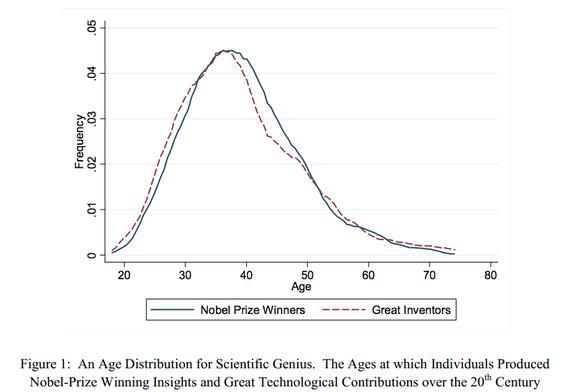 İyi haber! En iyi fikirlerimz 30'lu yaşlarn sonlarında çıkacak. Nobel'den yola çıkn arştırma http://t.co/CGDAAzOKaw http://t.co/jjpr3xOFBl