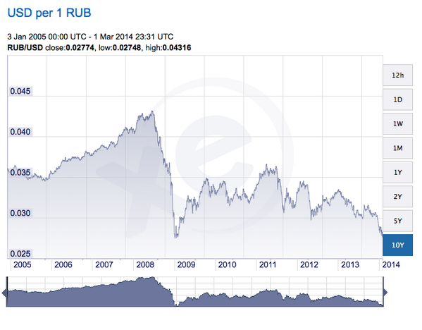 Forex ruble chart