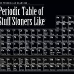 Tha Periodic Table!