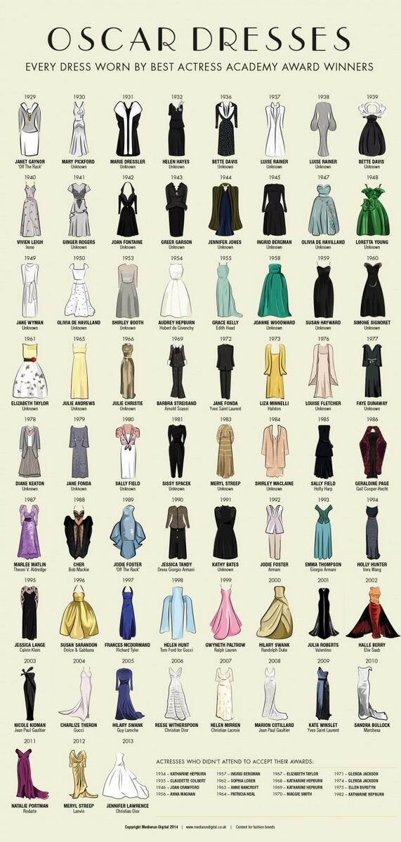 Every Dress Worn by Best Actress Oscar Winners, 1929-2013 http://t.co/VzTEJc55dq via @9GAG http://t.co/eu1E4wcNbQ