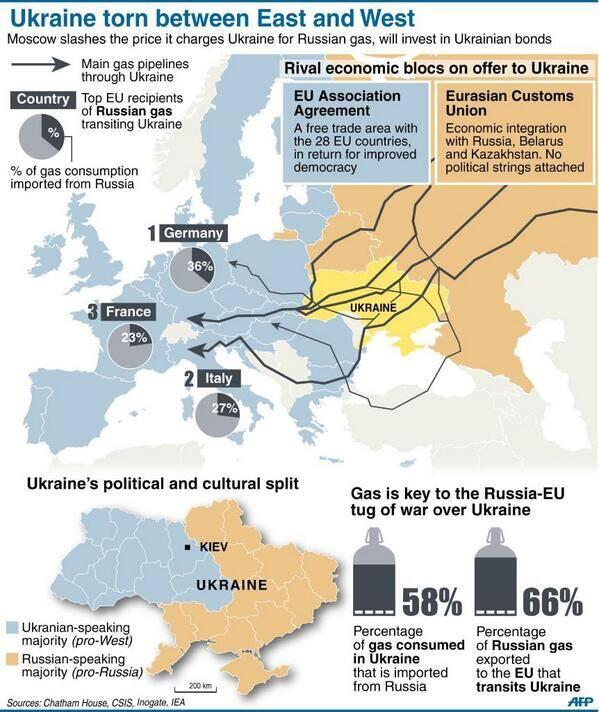 Why we need a #RenewableEnergyRevolution RT @TiloJung: 66% of #Russian gas exported to the #EU transits Ukraine http://t.co/orietYChdO