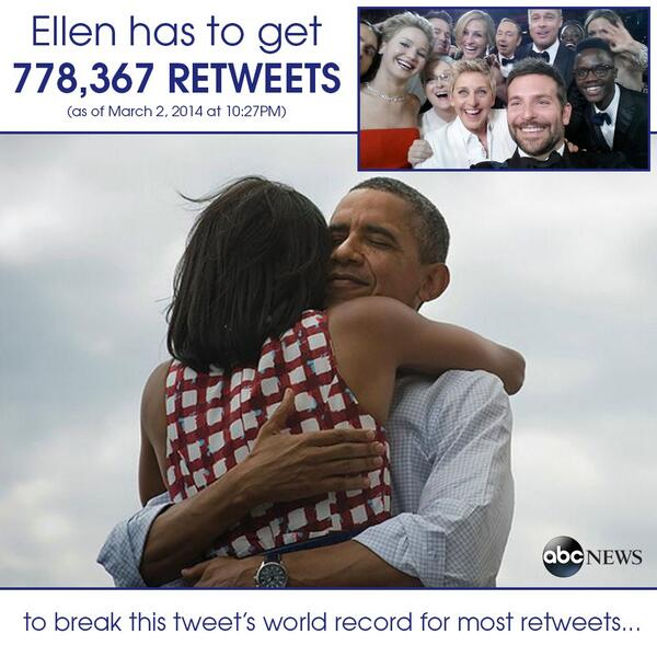 .@TheEllenShow's mega-selfie has now passed the former most RT'd pic from POTUS. https://t.co/7ScNhltivO http://t.co/o8gqRwEgxL - @ABC