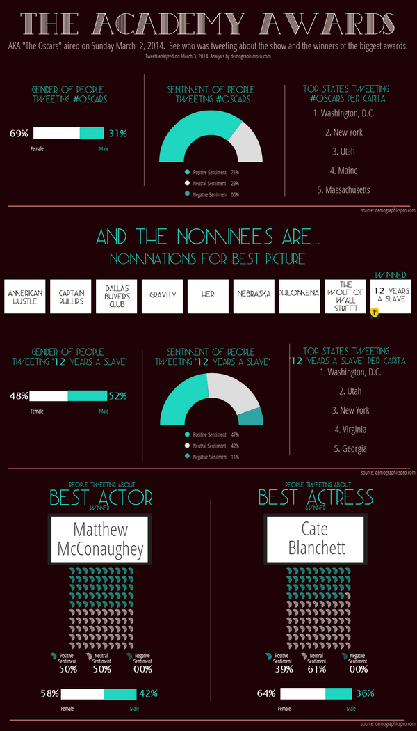 .@TheEllenShow brought an air of poistivity to the #Oscars  See who was tweeting about the show in this infographic: http://t.co/ml4601jktE