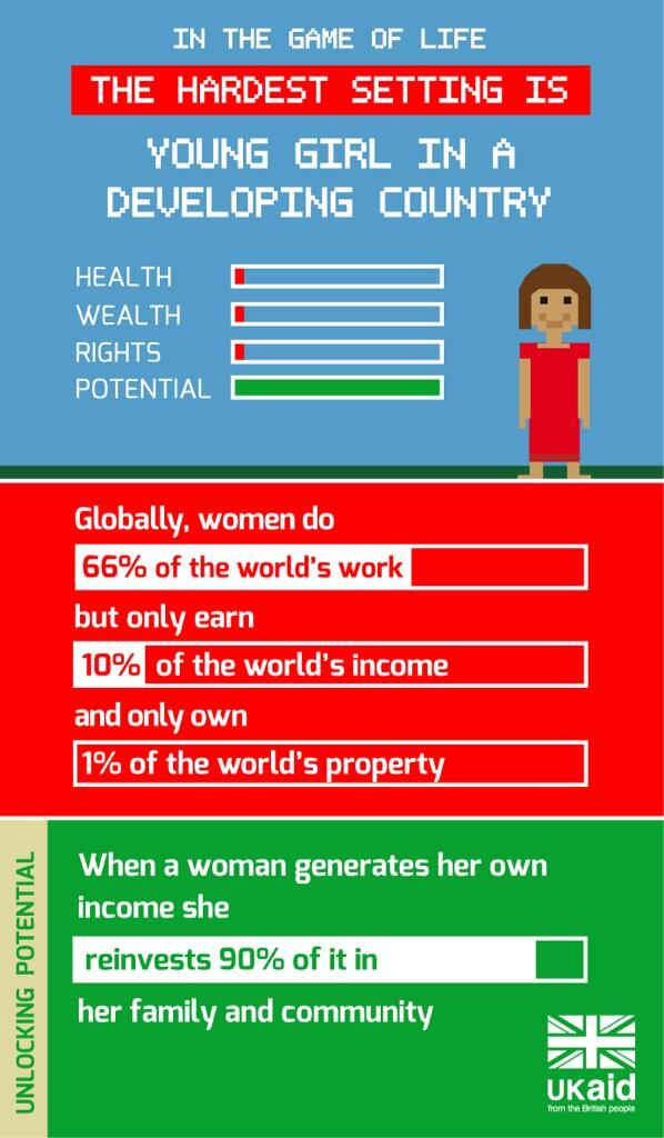 What's the hardest setting in the Game of Life? #transformherfuture #infographic #girls #women #IWD2014 http://t.co/2sk42f5QEu