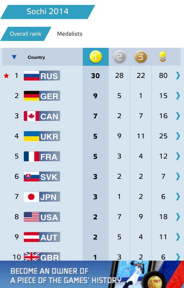 80 medals!!! Russia sets new record in the number of medals won at #Paralympics! Very proud of our guys- our heroes! http://t.co/XIm74DA0J7