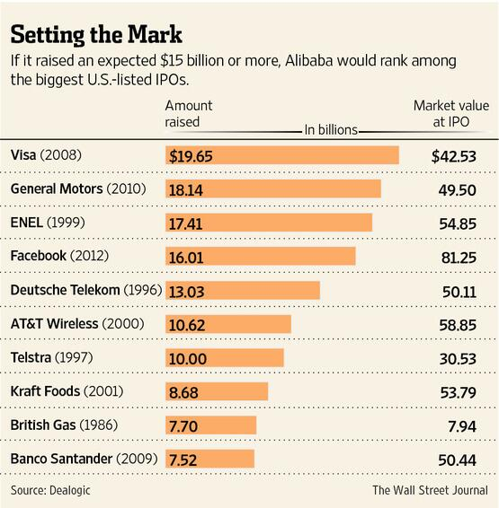If it raised an expected $15 billion or more, China's web giant Alibaba would rank among the biggest U.S.-listed IPOs http://t.co/SS37kdWa5A