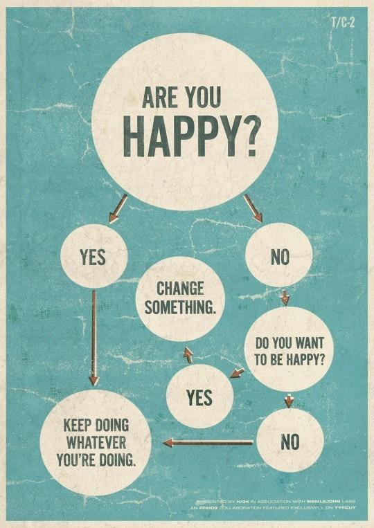 The most simple questions can lead to the most important conclusions. Happy Monday all! (via @Visually) http://t.co/G4oPImSEXw