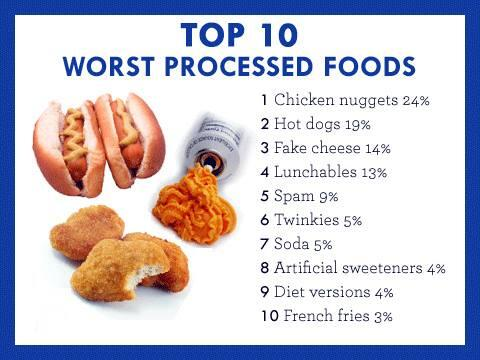 Top 10 worst processed foods.. http://t.co/pMMml7df3t