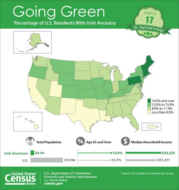 Happy St. Patrick's Day! Map shows percentage of #Irish ancestry by state. More stats: http://t.co/61F9VpPPfP http://t.co/fexOvQ9moF