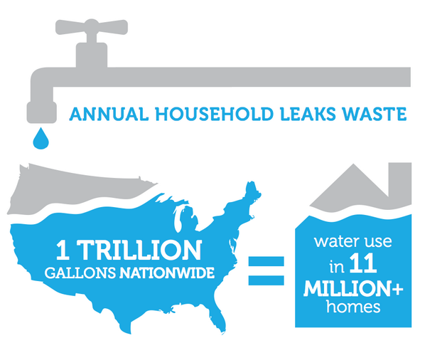 1 TRILLION gals of H2O wasted per yr from household leaks is = to the annual H2O used by 11 MILLION homes. #fixaleak http://t.co/1zpBKcmW4k