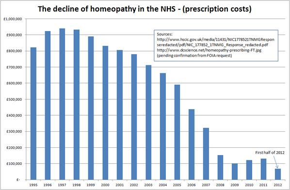 Decline of homeopathy in the NHS. Well done to everyone who has blogged, tweeted & campaigned on this RT @drarcox: https://t.co/zIPqWEynz0