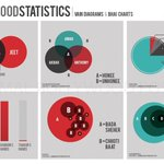 Bollywood Statistics: Vain Diagrams and Bhai Charts http://t.co/xAzbeiEn3s