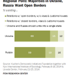 RT @pewresearch: Regional polls show few Ukrainians, Russians want a united, single state http://t.co/wzF04BVWEE